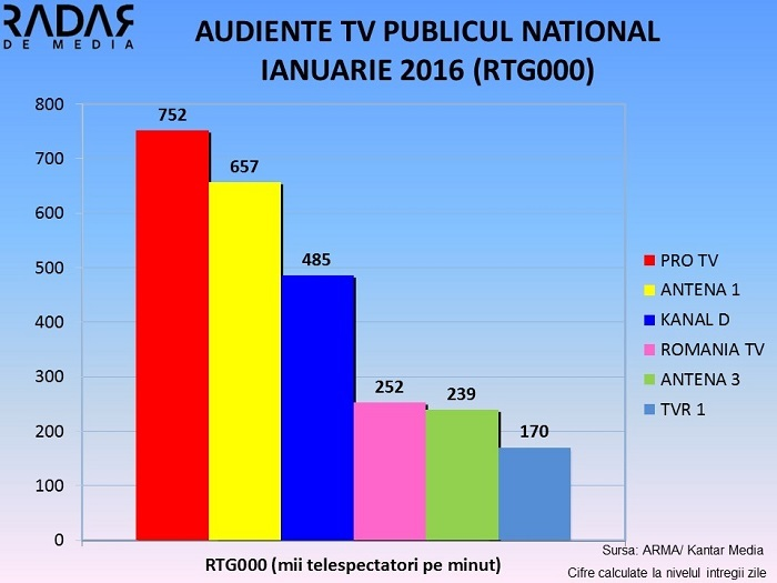 Audiente TV Generale IANUARIE 2016 (1)