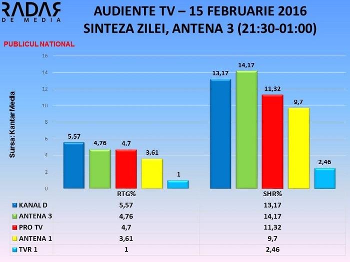 Audiente Tv, SINTEZA ZILEI, ANTENA 3 - 15 februarie 2016