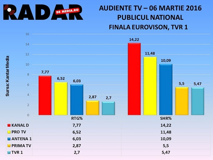 AUDIENTE TV RADAR DE MEDIA - Finala Eurovison, TVR 1 (06 martie 2016) (2)