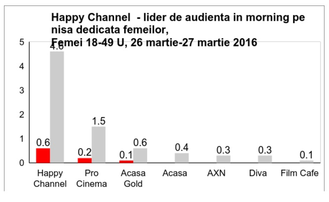 Happy Channel audiente_2