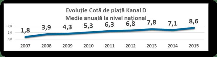 evolutie KANAL D audienta - cota de piata 2007-2015
