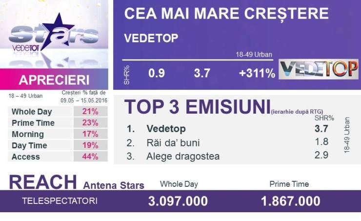 AUDIENTE ANTENA STARS TOP MAI 2016