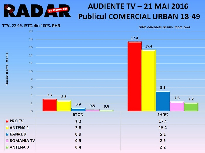 AUDIENTE TV RADAR DE MEDIA - 21 MAI 2016