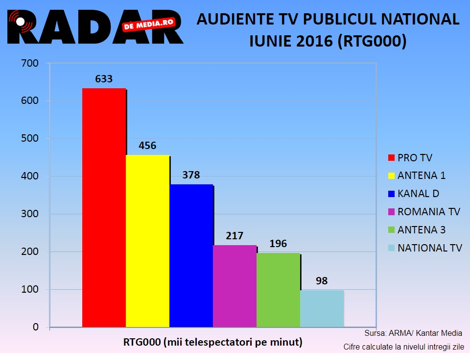 AUDIENTE TV RADAR DE MEDIA - IUNIE 2016 (3)