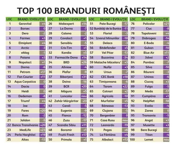 top100brandRO2016