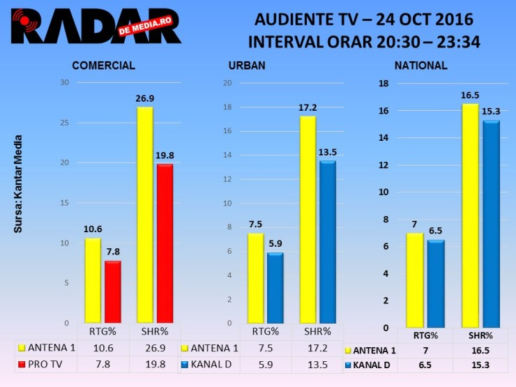 audiente-tv-radar-de-media-24-oct-2016-chefi-la-cutite