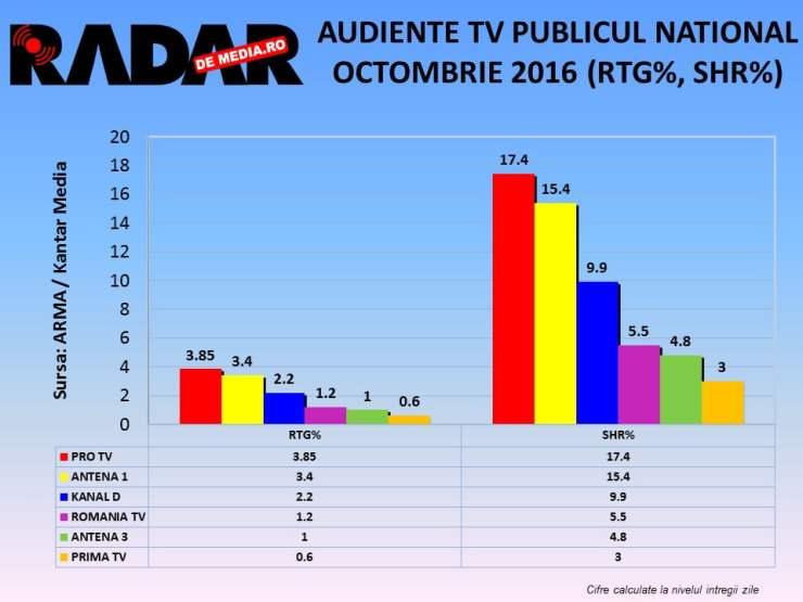 audiente-tv-radar-de-media-octombrie-2016-2