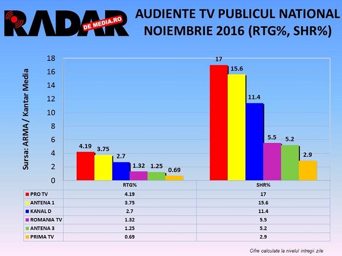 audiente-tv-radar-de-media-noiembrie-2016-2