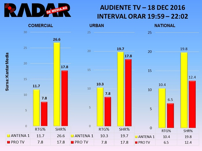 audiente-tv-radar-de-media-18-dec-2016