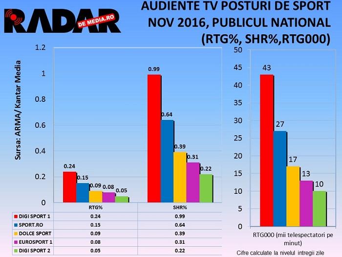 audiente-tv-radar-de-media-sport-noiembrie-2016-1