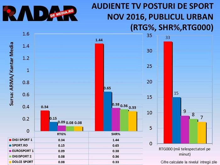 audiente-tv-radar-de-media-sport-noiembrie-2016-2