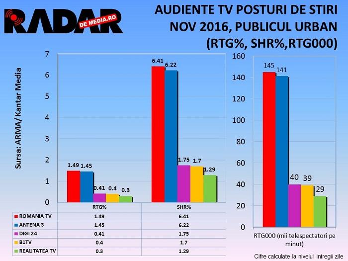 audiente-tv-radar-de-media-posturi-de-stiri-noiembrie-2016-1