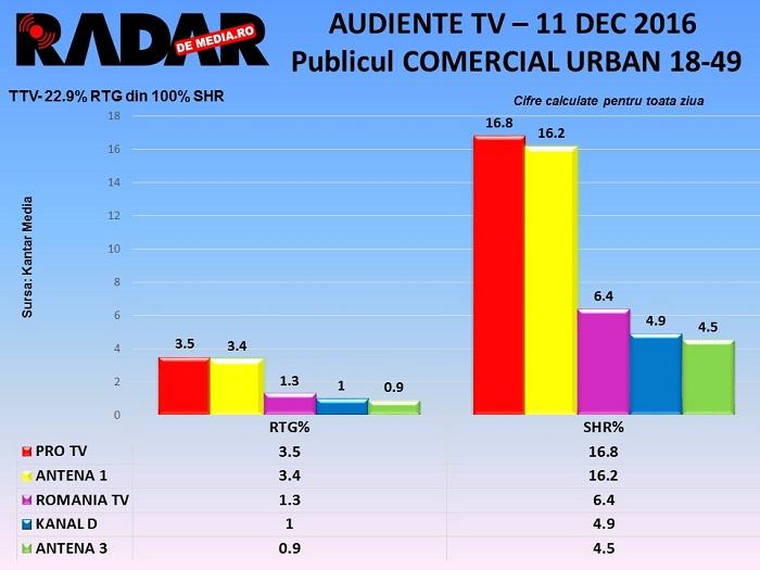 audiente-tv-zilnice-radar-de-media-11-decembrie-2016