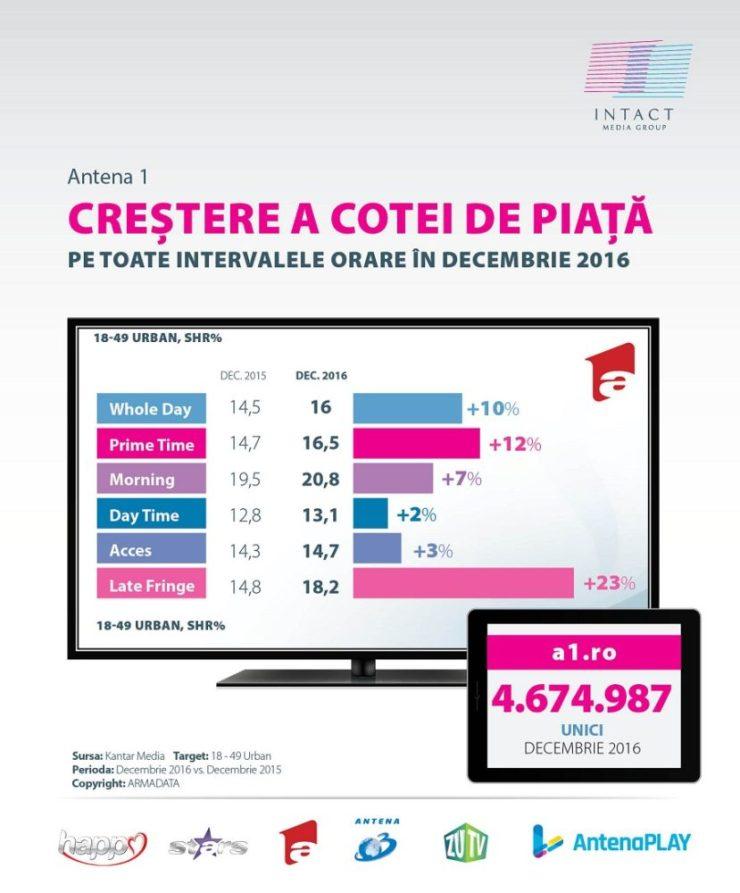 audiente-antena-1-grafice-2016-1
