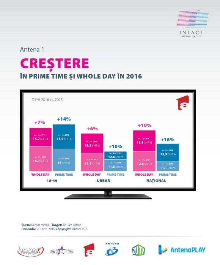audiente-antena-1-grafice-2016-2