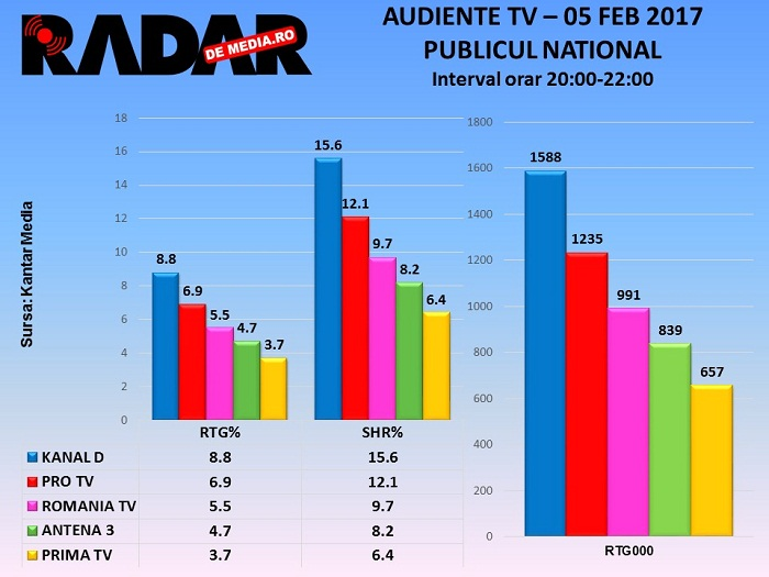audiente-tv-proteste-5-februarie-2017-2
