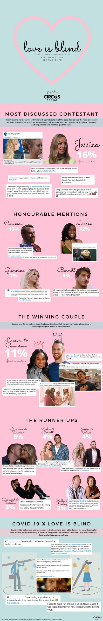 Circus Social - Love Is Blind Infographic