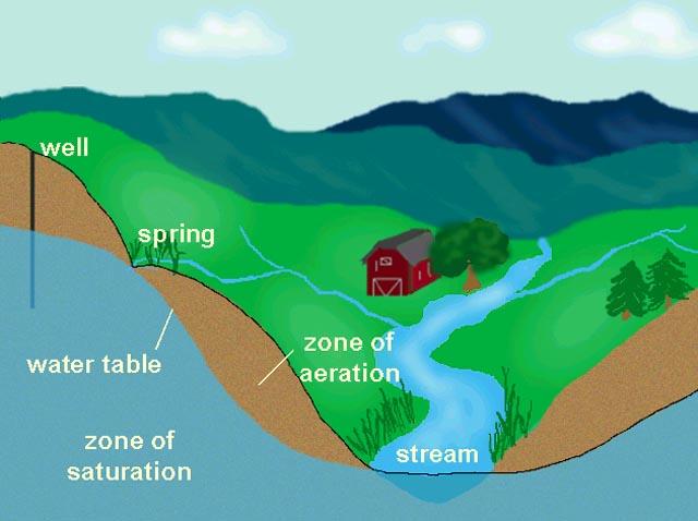 Water Zones
