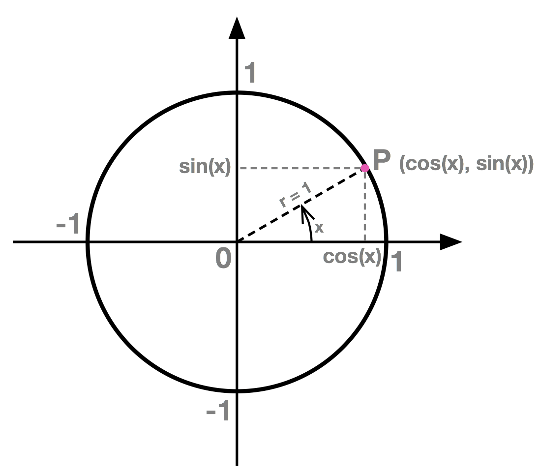 Definition Of Cosine Amp Sine Functions