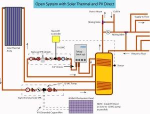 Heating Water with Solar Energy     DIY Radiant Floor Heating   Radiant Floor Company