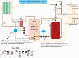Heating Water with Solar Energy | | DIY Radiant Floor