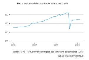 ISPF-emploi mars 2021