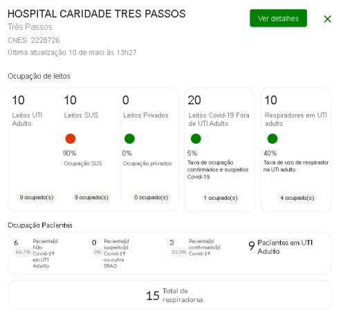 taxa ocupação hospital três passos