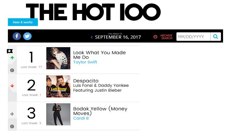 Taylor Swift gantikan Despacito sebagai lagu terpopuler