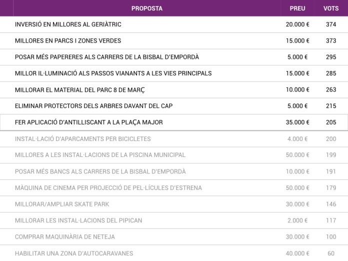 Projectes presentats a votació als pressupostos participatius de la Bisbal d'Emporda | Imatge de Ràdio Capital. Font de l'Ajuntament de la Bisbal d'Empordà