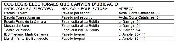 Noves seus electorals 14F