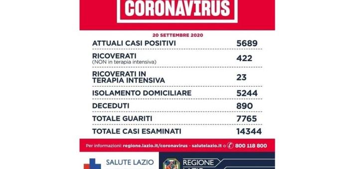 Coronavirus L Ultimo Bollettino Covid 19 Nel Lazio 165 Nuovi Positivi Di Cui 18 Nelle Province Sette Nel Pontino E Tre Nella Provincia Di Frosinone Radiocassinostereo