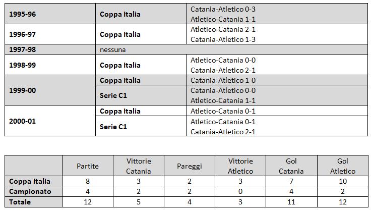 Statistiche derby Catania