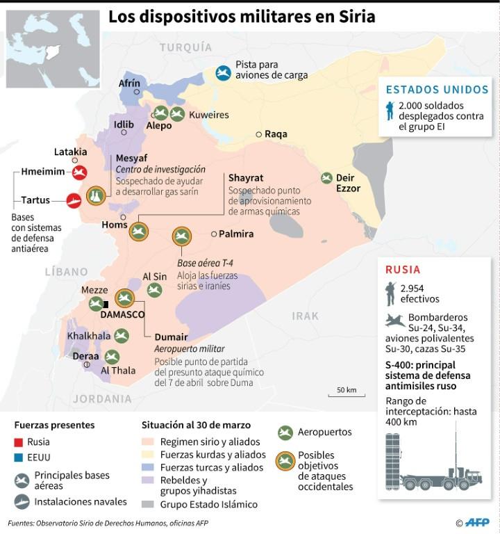 Siria usó ataques químicos, afirma EU y dice tener pruebas