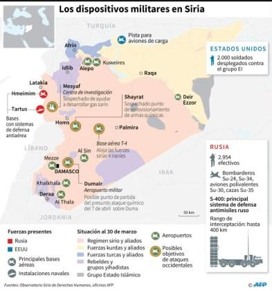 Trump ordenó acción militar contra Siria, en coordinación con París y Londres - 5531926d78b7ce2177a09247b9859c8217033e94-281x300