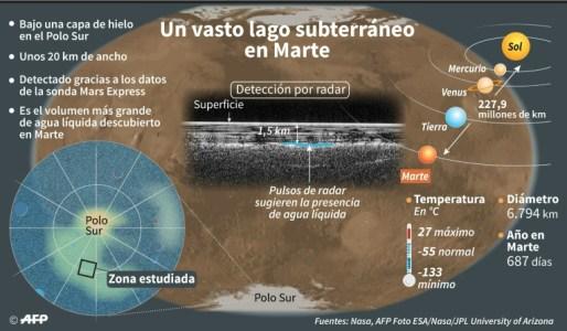 Descubren el primer lago de agua líquida en Marte - 2fab2fcdd6dcbaec66828ba61313b493746728a1-300x175