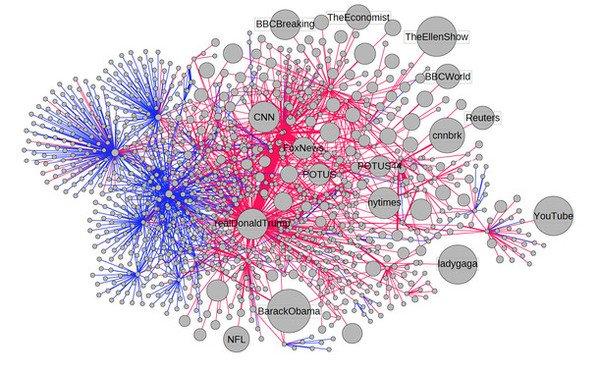 Los bots llenaron Twitter de mentiras en las elecciones que ganó Donald Trump - grafico_imagelarge