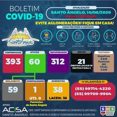 Santo Ângelo registrou 11 casos de Covid-19