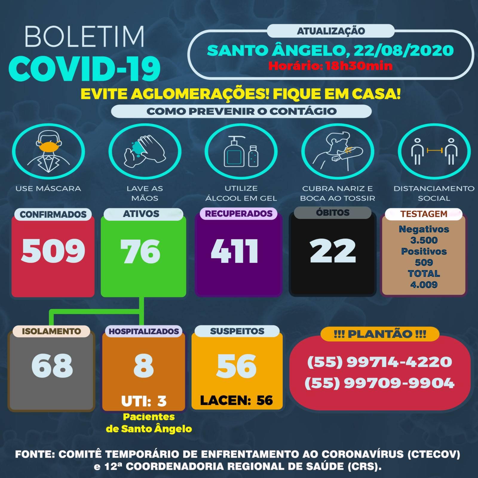 Novos casos de Covid-19 em São Luiz e Santo Ângelo