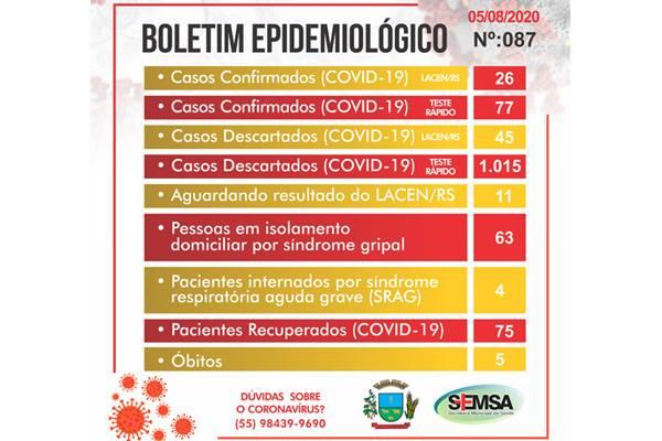 São Luiz Gonzaga registra mais três diagnósticos positivos de Covid 19 e chega a 103 casos