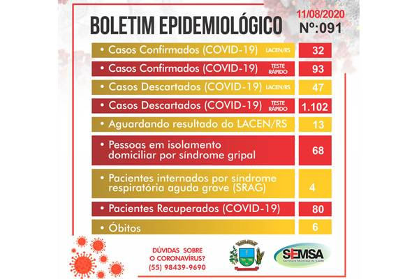 Secretaria Municipal de Saúde divulga boletim epidemiológico de número 91