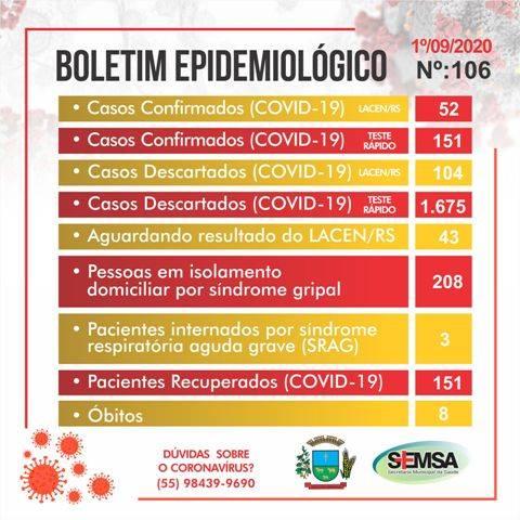 São Luiz Gonzaga: boletim epidemiológico n° 106 confirma mais cinco casos de Covid-19 em testes rápidos