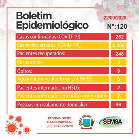 Secretaria Municipal de Saúde divulga boletim epidemiológico de número 120