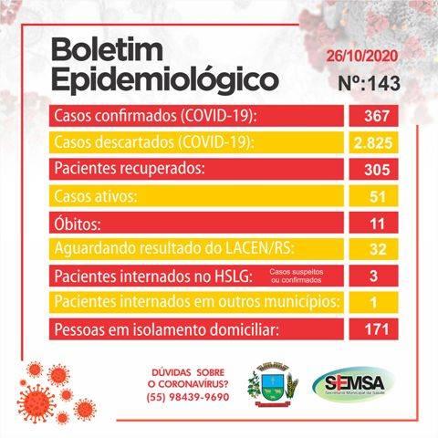 São Luiz Gonzaga: boletim epidemiológico registra 22 novos casos de Covid-19