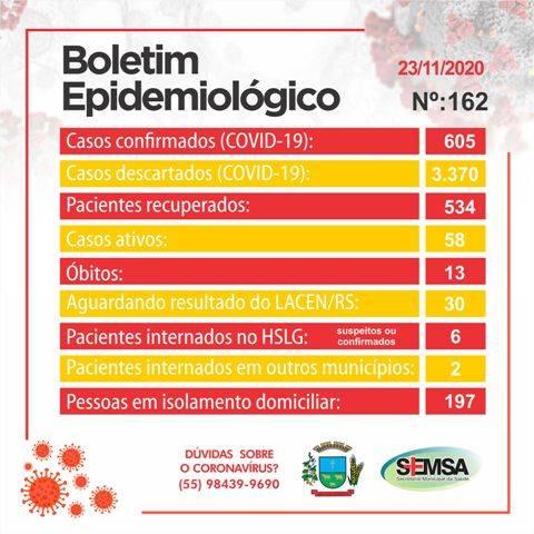 Boletim epidemiológico registra 30 novos casos de Covid-19 em São Luiz Gonzagaa