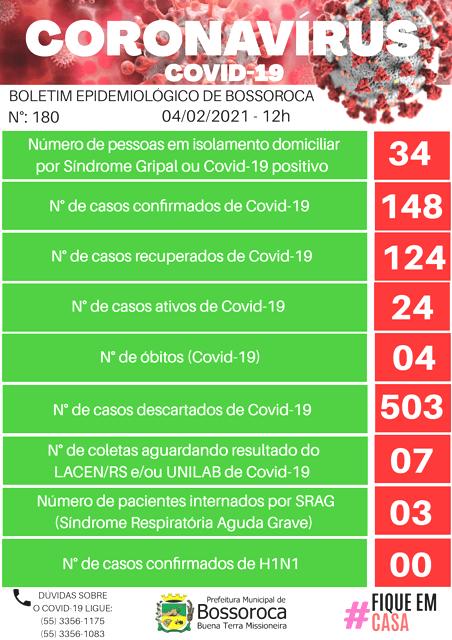 Bossoroca com 148 casos positivos de covid