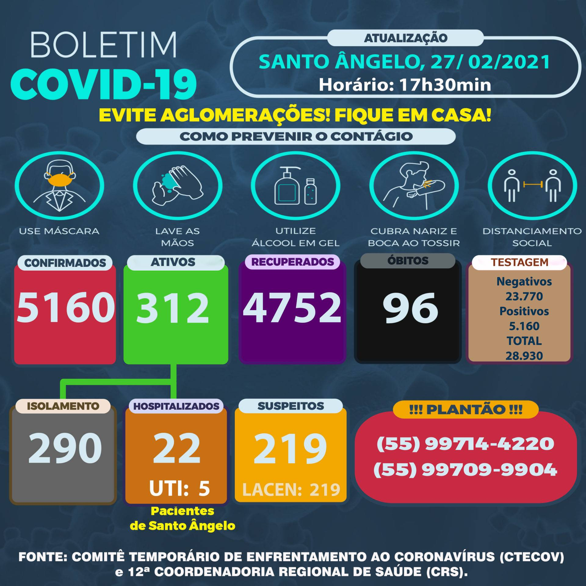 61 casos e um novo óbito por Covid-19 em Santo Ângelo