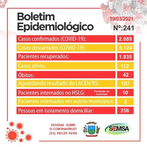 Boletim epidemiológico registra 18 novos casos de covid e dois óbitos em São Luiz Gonzaga
