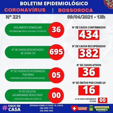 Bossoroca divulga boletim epidemiológico atualizando dados da covid-19