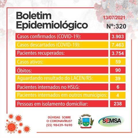 Boletim Epidemiológico registra 8 novos casos de covid-19 em São Luiz Gonzaga