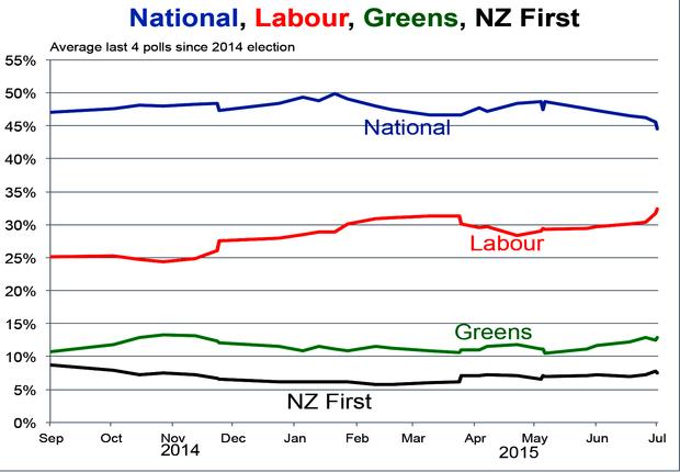 Average last 4 polls since 2014 election.